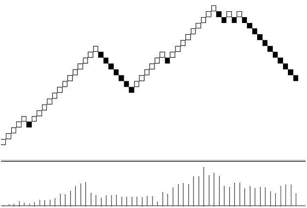 Ejemplo de Gráficos Renko
