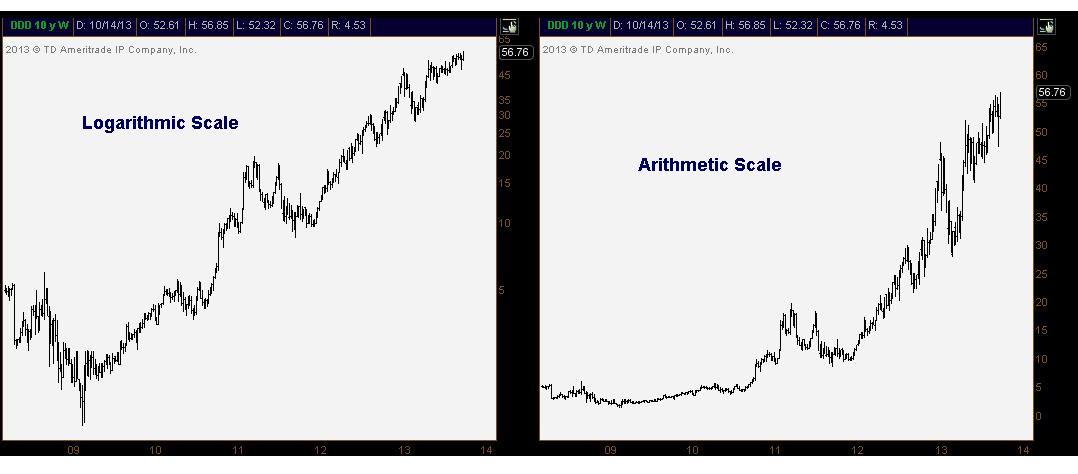 comparación de los gráficos simétrico y semilogarítmico