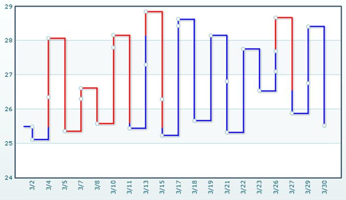 Ejemplo de Gráfico Kagi