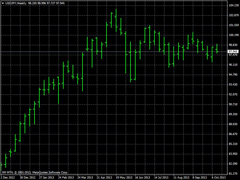 Gráfico de Barras del USD/JPY