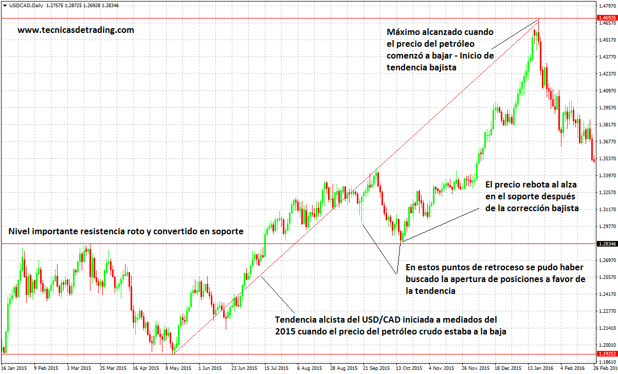 Analisis fundamental forex diario