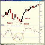 Técnica de las tres barras y un estocástico para índice S&P 500
