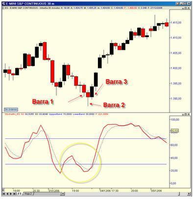 técnica de trading para el S&P 500