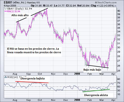 Divergencias entre el precio y el indicador RSI