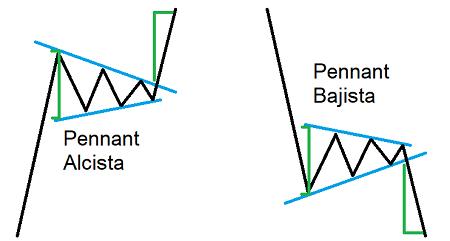 Formaciones de continuación de la tendencia