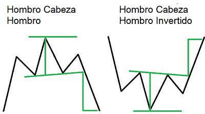 Formaciones de cambio de tendencia