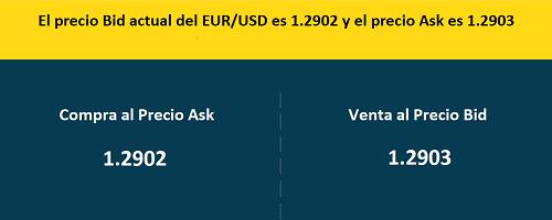 órdenes de mercado en Forex