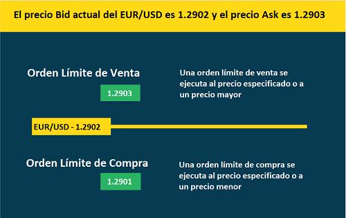 Órdenes límite en el mercado