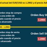 ¿Cual es la Diferencia Entre una Orden de Mercado y una Orden Límite?