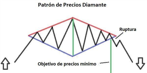 Ejemplo del Patrón Diamante