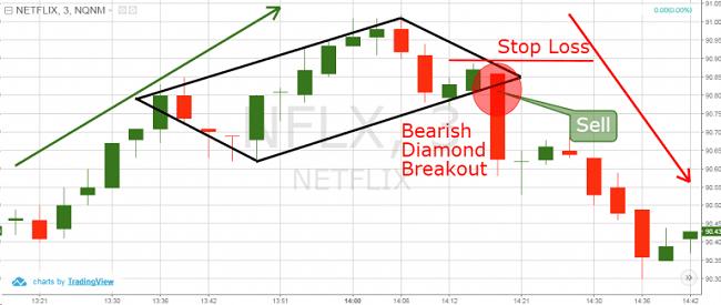 Colocación del stop loss en el patrón diamante