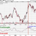 El indicador RSI: La Base del Modelo de Trading de Andrew Cardwell Junior
