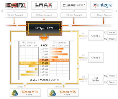 Modelo de negociación ECN de FXOpen