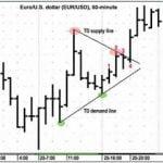 Técnica de Trading TD Lines de Tom DeMark