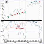 Transformación inversa de Fisher aplicada al RSI suavizado por Sylvain Vervoort