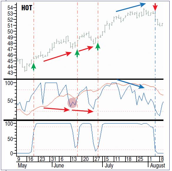 Figura 5: Transformación inversa de Fisher del RSI suavizado combinado con otros indicadores