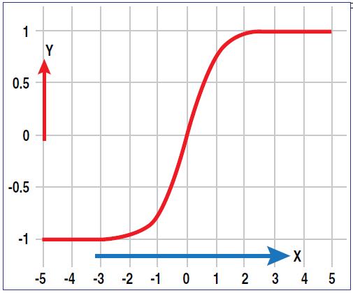 Figura 1: Transformación inversa de Fisher. Podemos ver como se crean límites que mantienen los resultados entre -1 y 1.