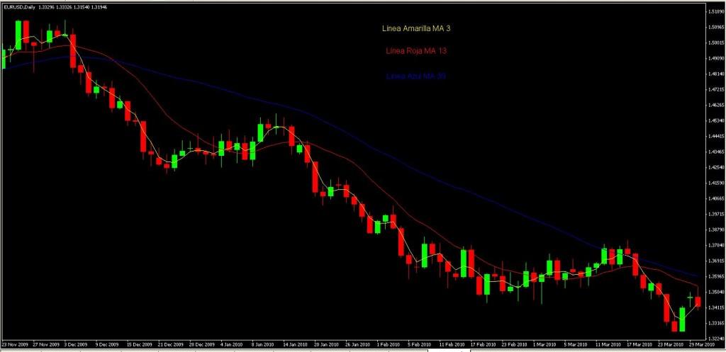 Ejemplo de la aplicación del sistema de trading 3x3