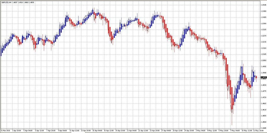 Ejemplo real de gráficos Heiken Ashi en el GBP/USD