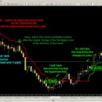 Técnica de Trading de Seguimiento de Tendencia