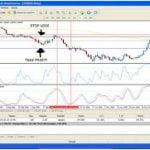 Estrategia de Trading Basada en el RSI y el Oscilador Estocástico