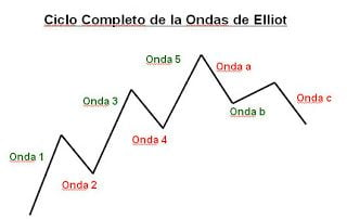 Teoría de ondas de Elliot