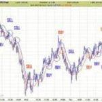 Técnicas de Scalping de Kevin Ho para el S&P 500
