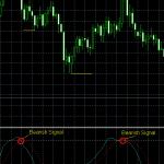 Técnica de Trading Basada en el Oscilador Estocástico