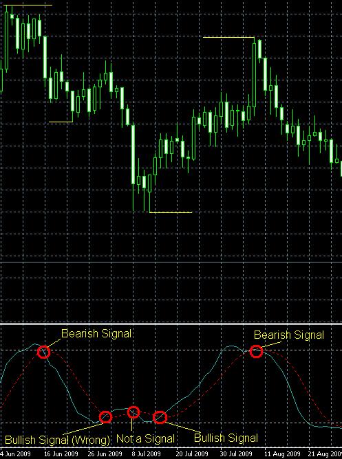 Ejemplo de sistema de trading basados en oscilador estocástico