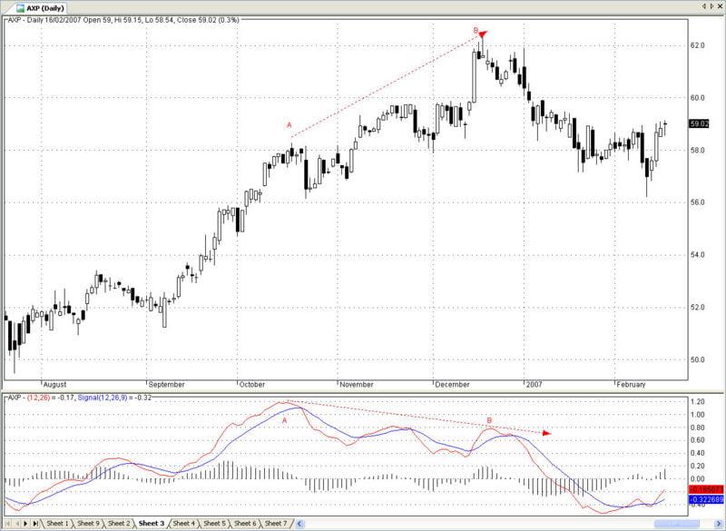 Divergencia negativa precio-MACD