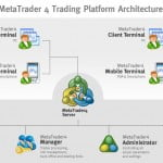Plataforma de Operaciones Metatrader 4