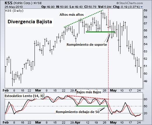 Divergencias precio - oscilador estocástico