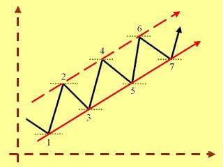 Formaciones chartistas forex