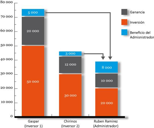 Figura 3. Balance de la cuenta-PAMM al final del primer intervalo de negociación