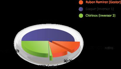 Figura 4. Reinversión y retiro de fondos