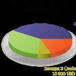 ¿Qué son los sistemas de cuentas PAMM, MAM y LAMM?