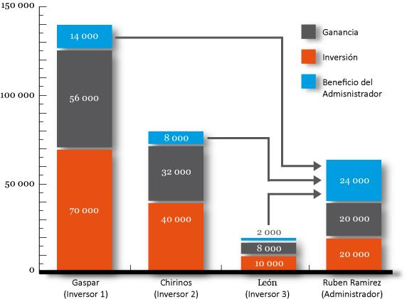 Figura 6. Balance de la cuenta-PAMM al final del segundo intervalo de negociación