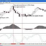 Técnica de Trading para el EUR/USD