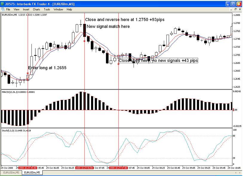 Ejemplo gráfico de sistema de trading