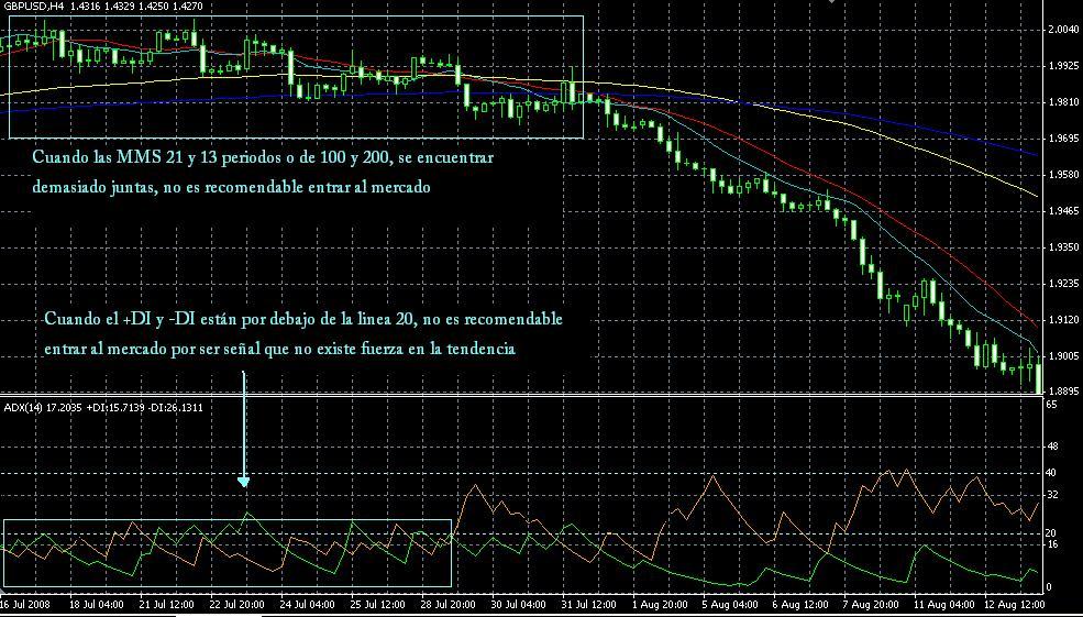 Ejemplo de la estrategia de trading basada en el ADX