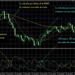 Técnica de Trading con ADX