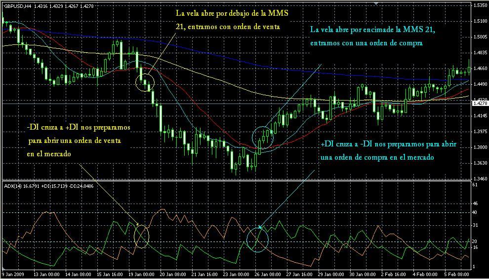 Configuración de estrategia de trading con ADX