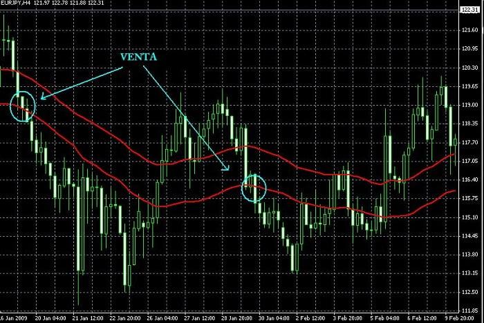 Ejemplo de señal de venta del sistema de trading