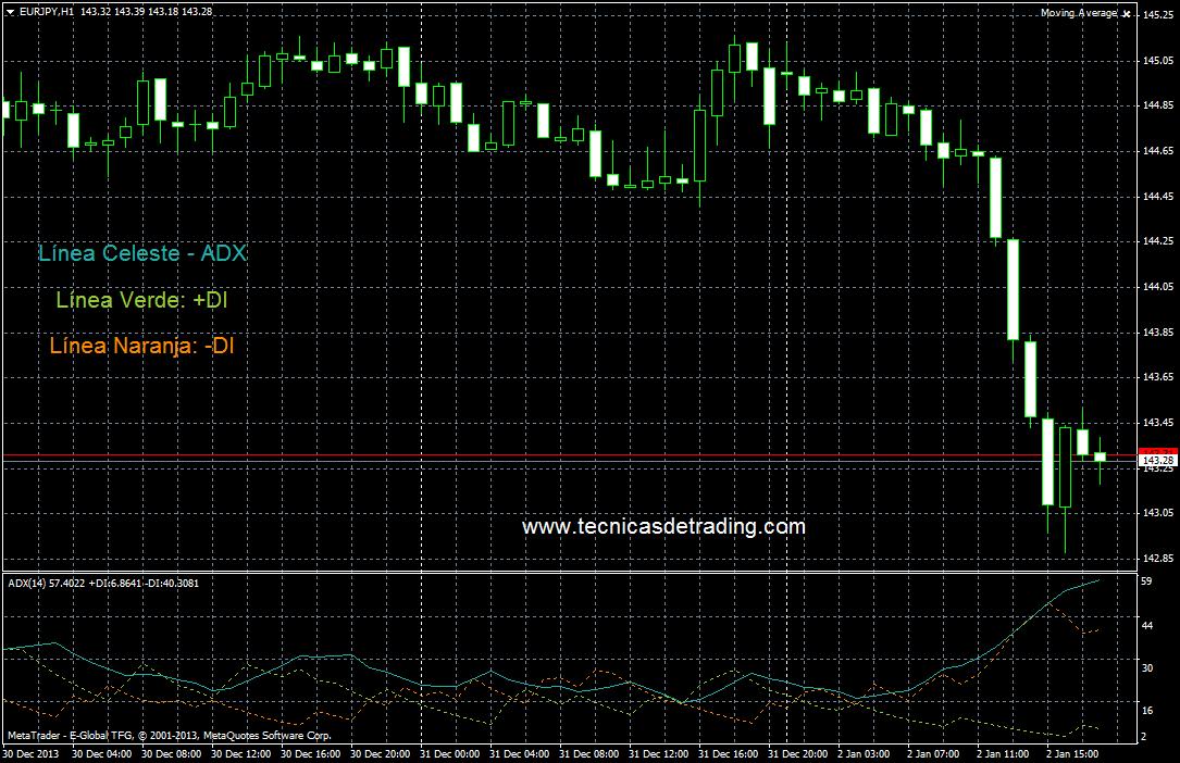 Ejemplo del indicador ADX o Average Directional Index