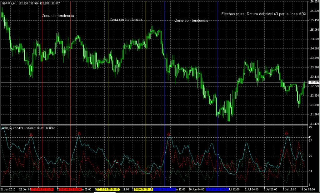 ejemplo de las señales generadas por el indicador ADX