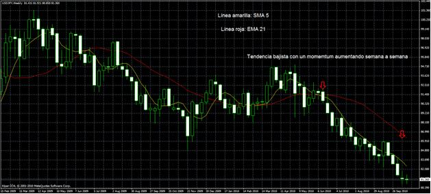Estrategia de Trading con Momentum