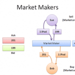 Brokers Market Makers