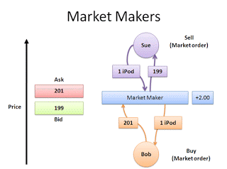 Los brokers Market Maker