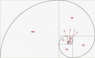 Fibonacci en opciones binarias