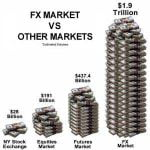 Los Forex Swaps